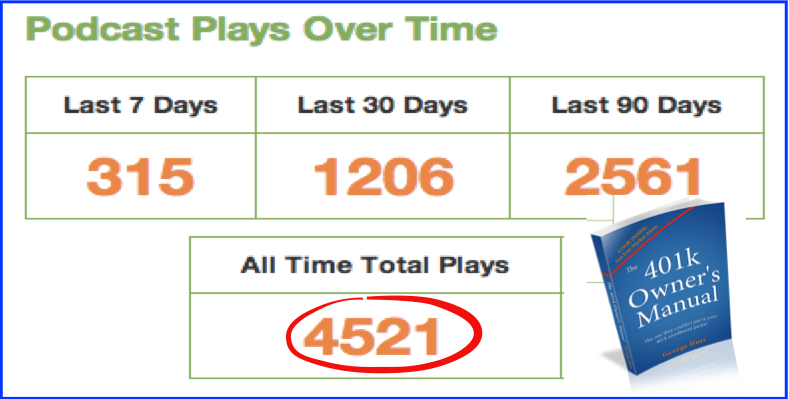 4500 Podcast Plays